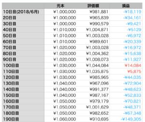 楽ラップ10日目から190日目の表