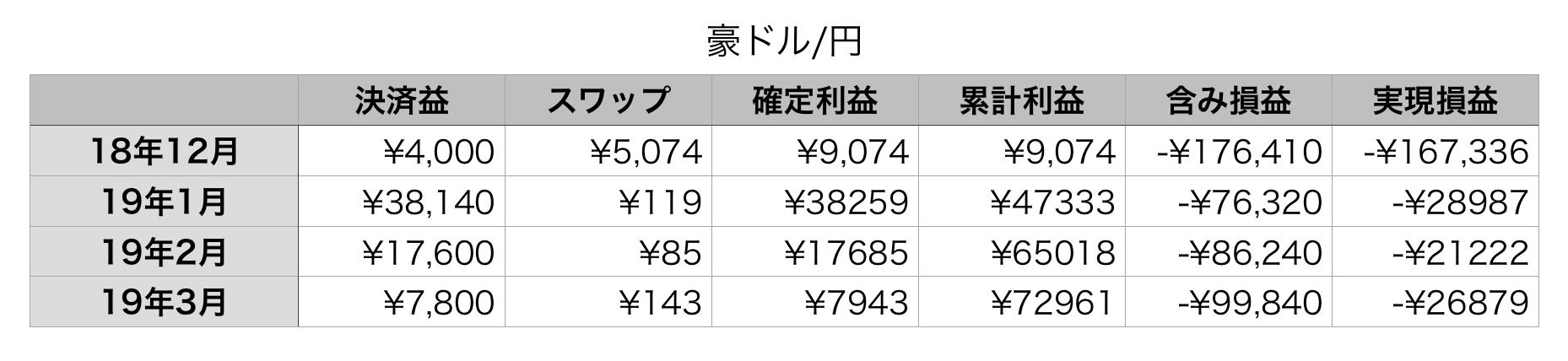 豪ドル/円トラリピ累計利益