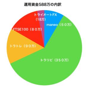 2019年1月の運用資金グラフ