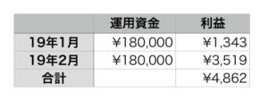 トライオートFX2ヶ月目の利益