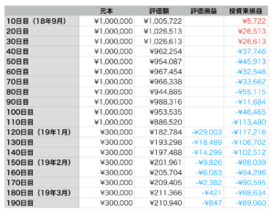 ウェルスナビ 資産推移の表20190314