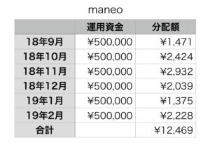 maneoの利益6ヶ月分