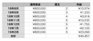 FTSE100の7ヶ月目の利益