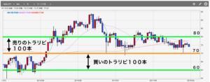 トラリピNZドル/円の設定グラフ