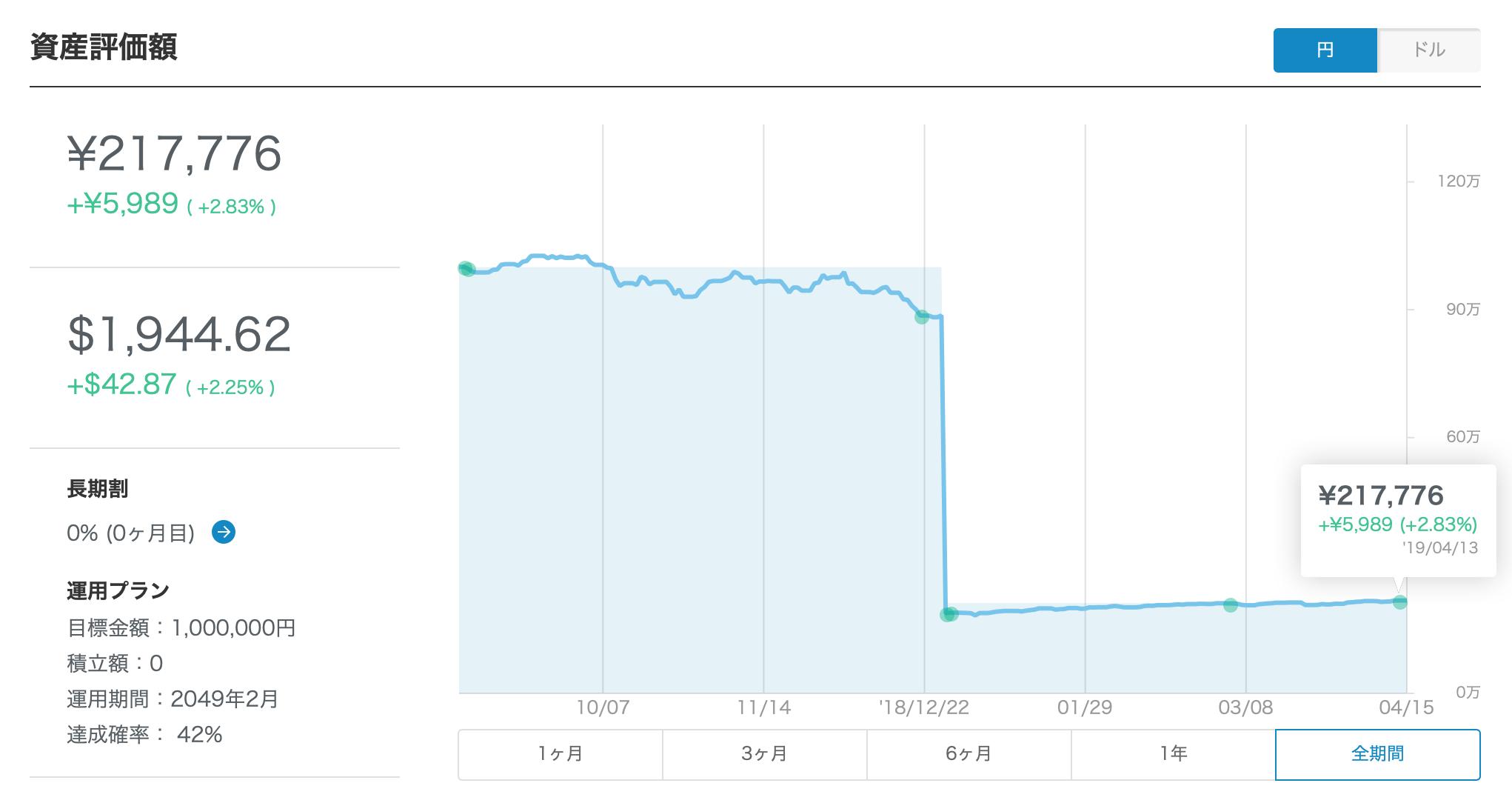 ウェルスナビ220日目グラフ