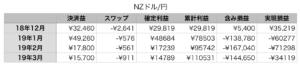トラリピNZドル円の累計