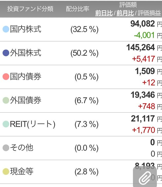 楽ラップ300日目ポートフォリオ