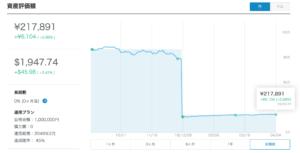ウェルスナビ240日目グラフ