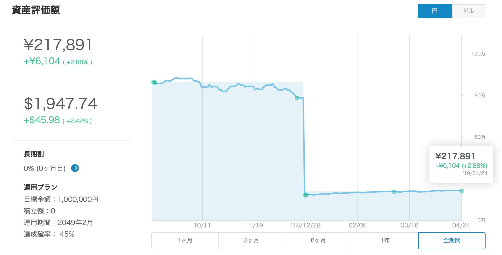 ウェルスナビ230日目グラフ