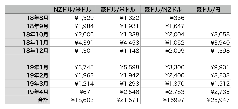 トラッキングトレード通貨ペアごと2019年4月