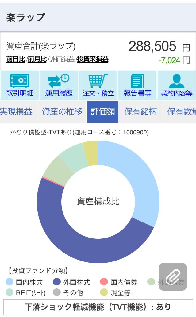楽ラップ330日目評価額