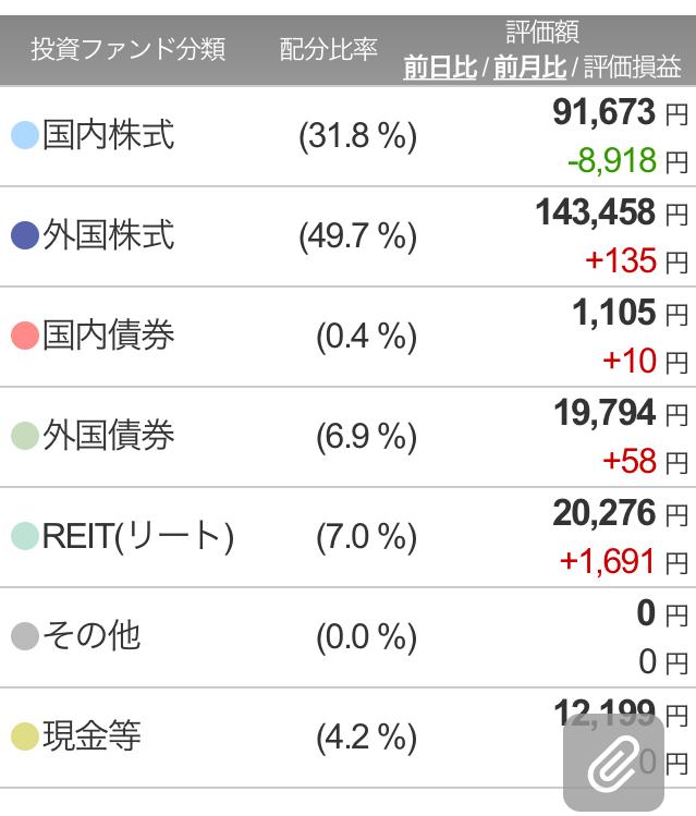 楽ラップ330日目ポートフォリオ