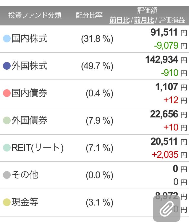楽ラップ340日目ポートフォリオ