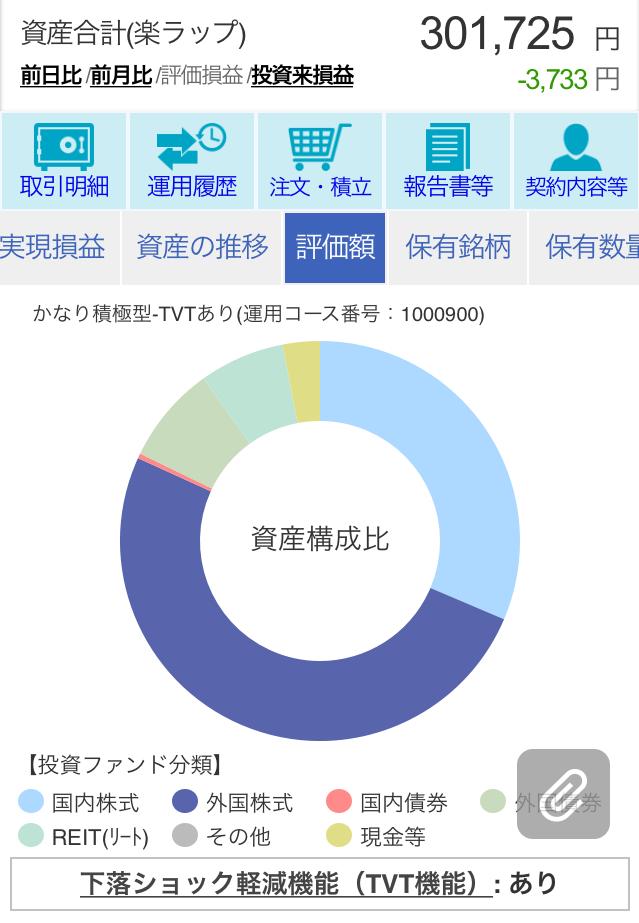 楽ラップ360日目の評価額
