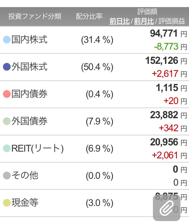 楽ラップ360日目ポートフォリオ