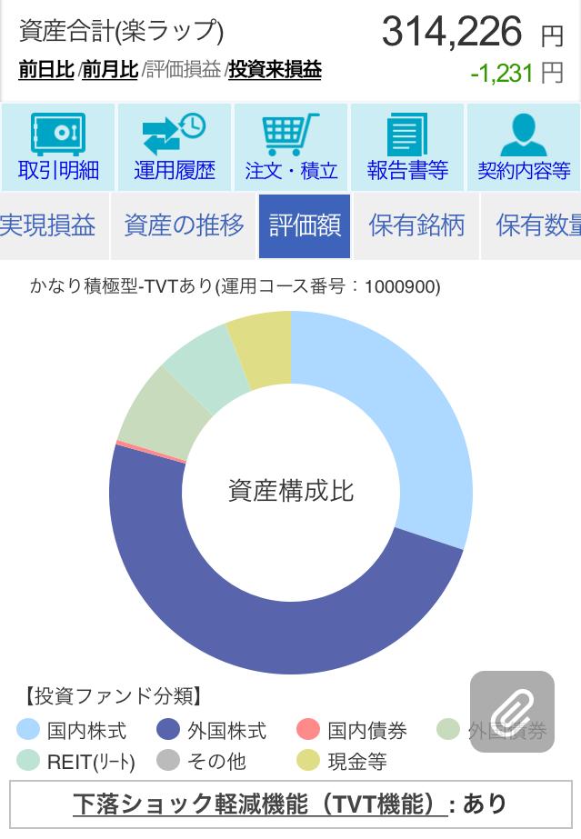 楽ラップ370日目評価額