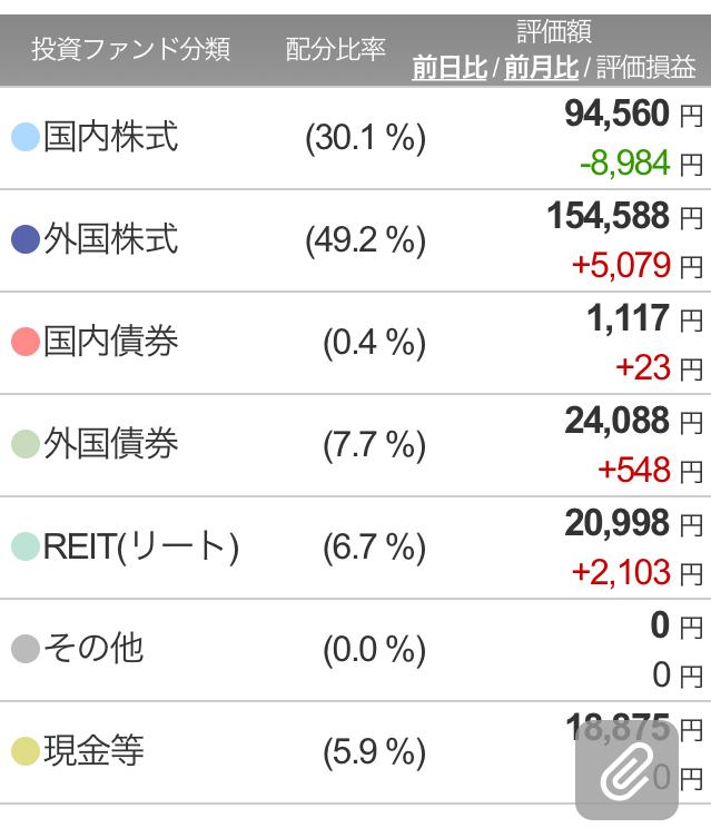 楽ラップ370日目ポートフォリオ