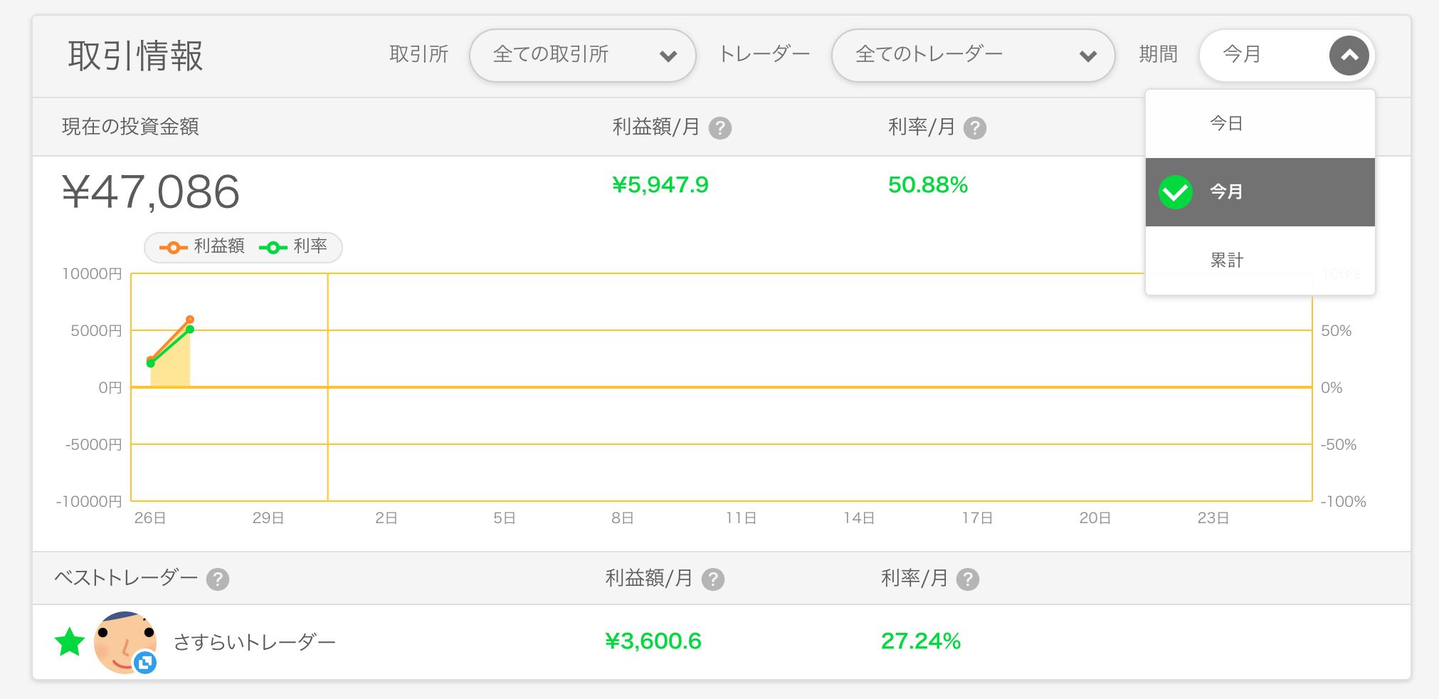 マネコのチャート